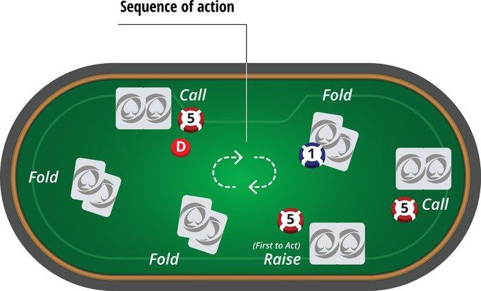 poker training 3 آموزش پوکر