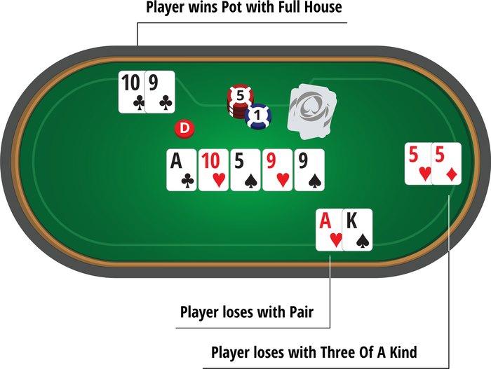 poker training 7 آموزش پوکر