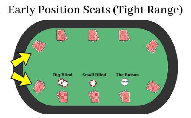 Early Position Seats in Poker Tight Range آموزش حرفه ای پوکر